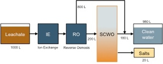 Possible application of SCWO for landfills