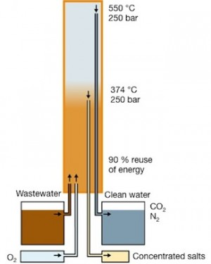 SCWO Reactor
